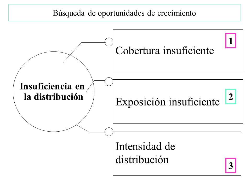 Búsqueda de oportunidades de crecimiento Cobertura insuficiente Insuficiencia en la distribución Exposición insuficiente Intensidad de distribución 1 2 3