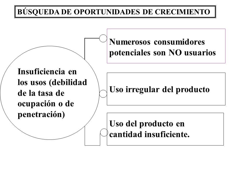Numerosos consumidores potenciales son NO usuarios Uso irregular del producto Uso del producto en cantidad insuficiente. BÚSQUEDA DE OPORTUNIDADES DE