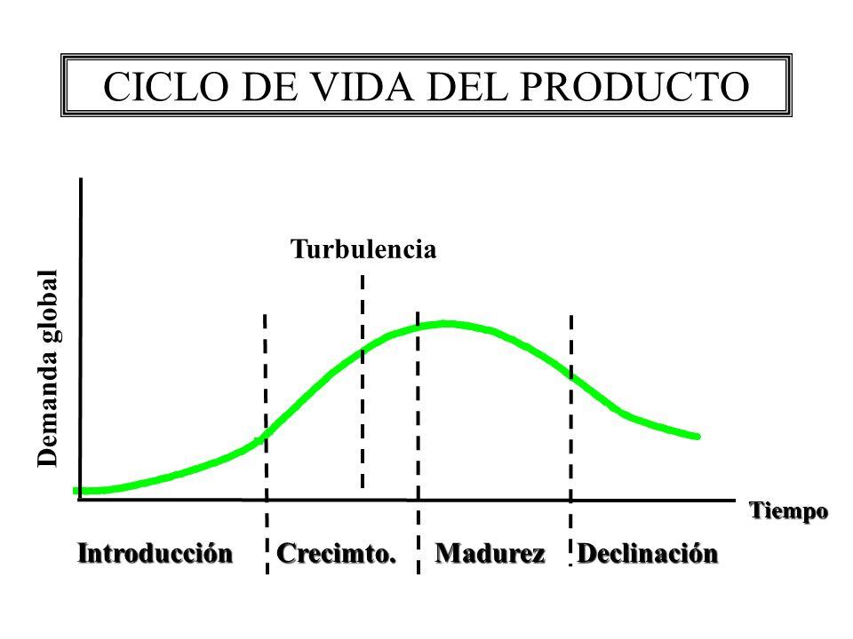 CICLO DE VIDA DEL PRODUCTO Introducción Crecimto. Crecimto. Madurez Madurez Declinación Declinación Tiempo Demanda global Turbulencia