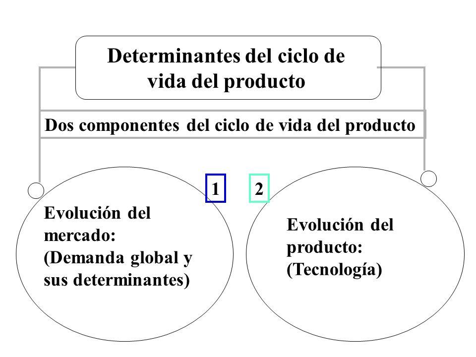 Determinantes del ciclo de vida del producto Evolución del mercado: (Demanda global y sus determinantes) Evolución del producto: (Tecnología) 21 Dos c