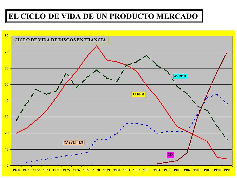 EL CICLO DE VIDA DE UN PRODUCTO MERCADO CICLO DE VIDA DE DISCOS EN FRANCIA
