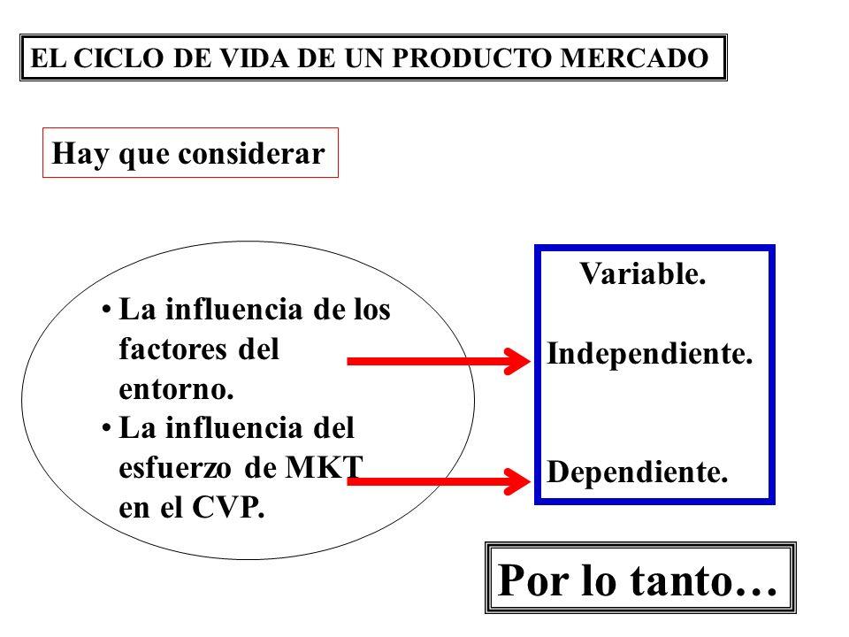 EL CICLO DE VIDA DE UN PRODUCTO MERCADO La influencia de los factores del entorno. La influencia del esfuerzo de MKT en el CVP. Hay que considerar Var