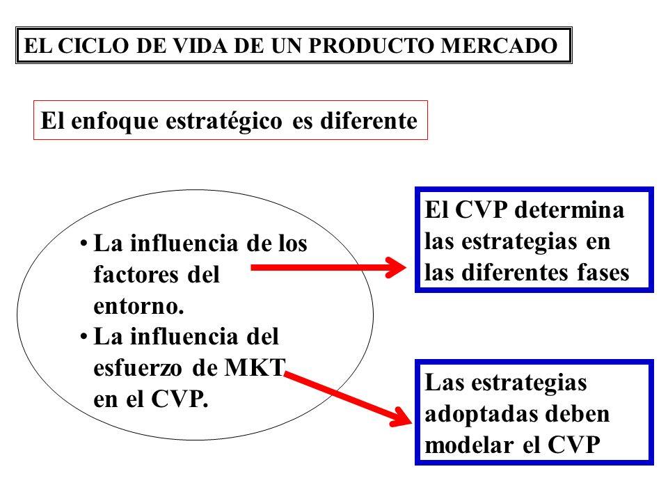 EL CICLO DE VIDA DE UN PRODUCTO MERCADO La influencia de los factores del entorno. La influencia del esfuerzo de MKT en el CVP. El enfoque estratégico