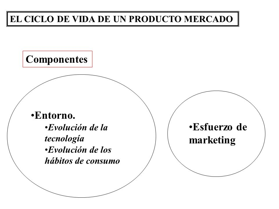 EL CICLO DE VIDA DE UN PRODUCTO MERCADO Entorno. Evolución de la tecnología Evolución de los hábitos de consumo Esfuerzo de marketing Componentes
