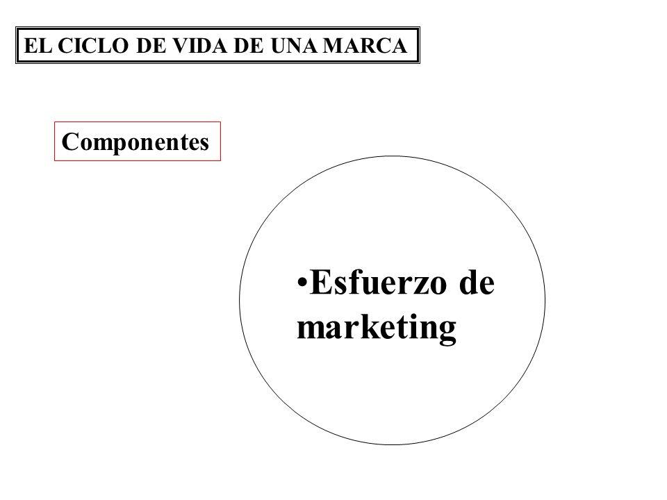 EL CICLO DE VIDA DE UNA MARCA Esfuerzo de marketing Componentes