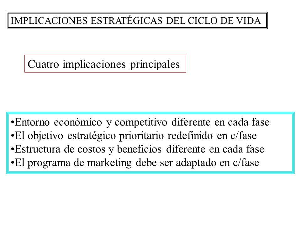 IMPLICACIONES ESTRATÉGICAS DEL CICLO DE VIDA Entorno económico y competitivo diferente en cada fase El objetivo estratégico prioritario redefinido en c/fase Estructura de costos y beneficios diferente en cada fase El programa de marketing debe ser adaptado en c/fase Cuatro implicaciones principales