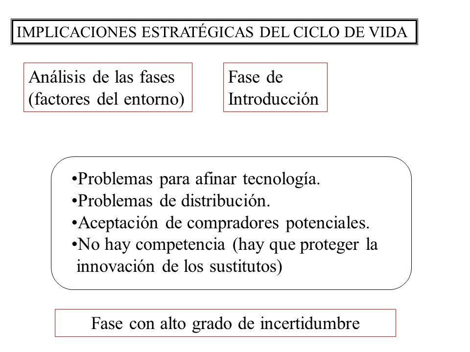 IMPLICACIONES ESTRATÉGICAS DEL CICLO DE VIDA Análisis de las fases (factores del entorno) Fase de Introducción Problemas para afinar tecnología. Probl
