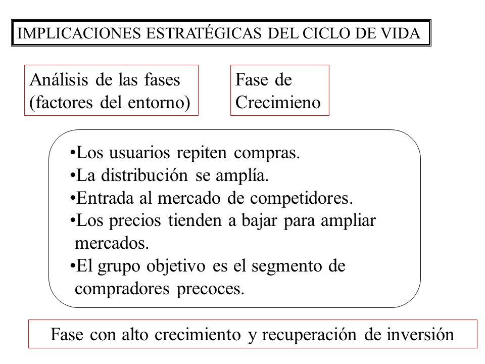 IMPLICACIONES ESTRATÉGICAS DEL CICLO DE VIDA Análisis de las fases (factores del entorno) Fase de Crecimieno Los usuarios repiten compras. La distribu
