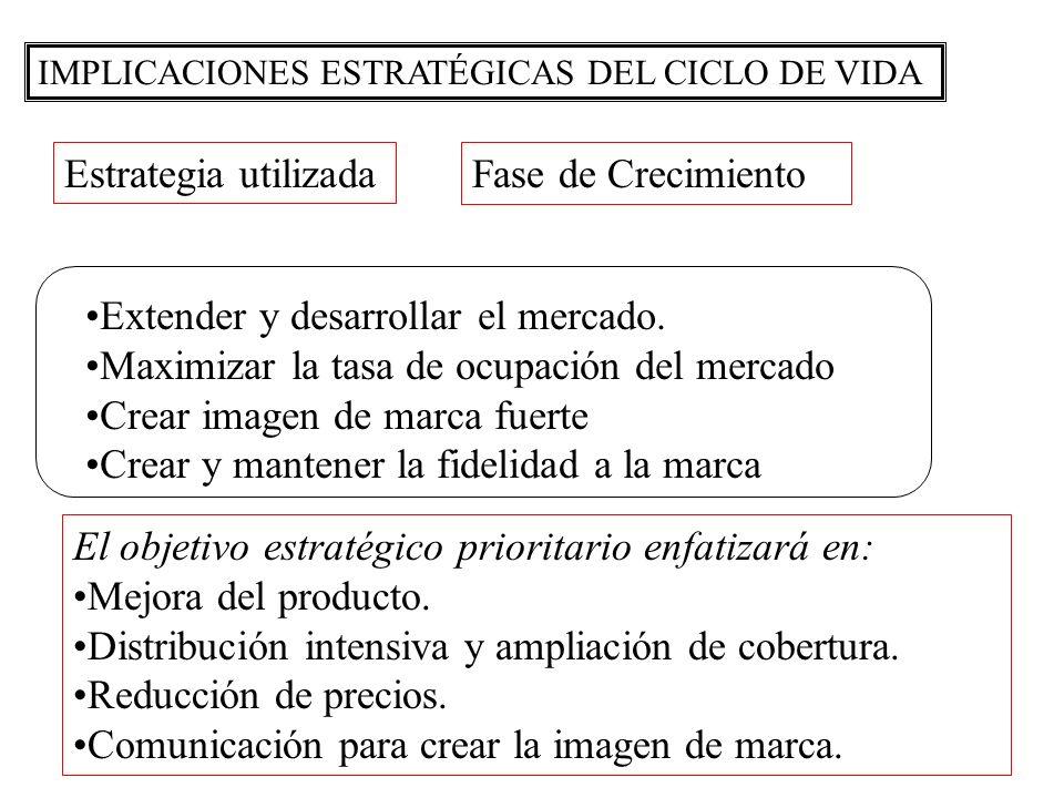 IMPLICACIONES ESTRATÉGICAS DEL CICLO DE VIDA Estrategia utilizadaFase de Crecimiento Extender y desarrollar el mercado. Maximizar la tasa de ocupación