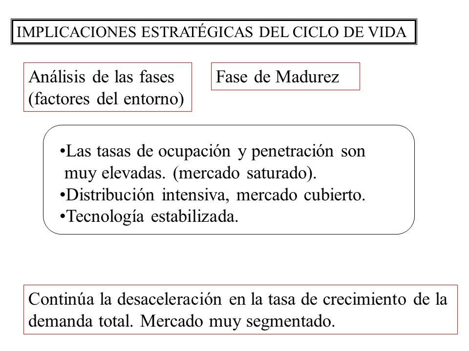 IMPLICACIONES ESTRATÉGICAS DEL CICLO DE VIDA Análisis de las fases (factores del entorno) Fase de Madurez Las tasas de ocupación y penetración son muy elevadas.