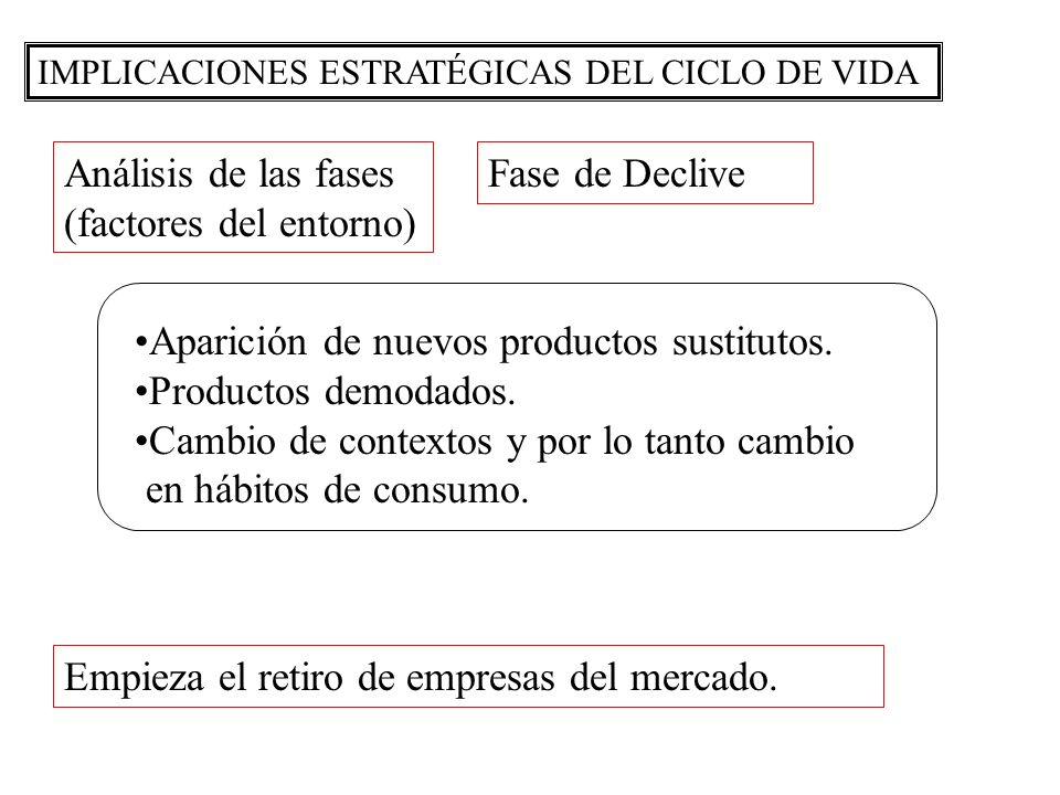 IMPLICACIONES ESTRATÉGICAS DEL CICLO DE VIDA Análisis de las fases (factores del entorno) Fase de Declive Aparición de nuevos productos sustitutos. Pr