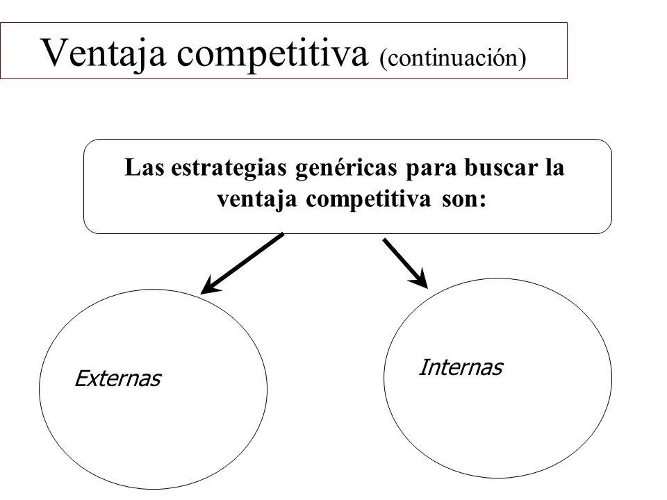 Las estrategias genéricas para buscar la ventaja competitiva son: Ventaja competitiva (continuación) Internas Externas