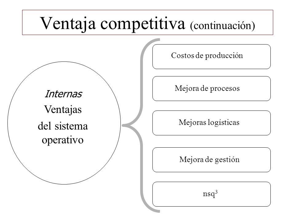 Ventaja competitiva (continuación) Internas Ventajas del sistema operativo Costos de producción Mejora de procesos Mejoras logísticas Mejora de gestió
