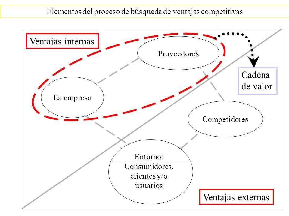 Elementos del proceso de búsqueda de ventajas competitivas Competidores La empresa Proveedore s Entorno: Consumidores, clientes y/o usuarios Ventajas externas Ventajas internas Cadena de valor