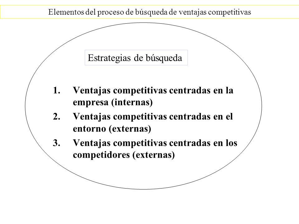 1.Ventajas competitivas centradas en la empresa (internas) 2.Ventajas competitivas centradas en el entorno (externas) 3.Ventajas competitivas centradas en los competidores (externas) Elementos del proceso de búsqueda de ventajas competitivas Estrategias de búsqueda