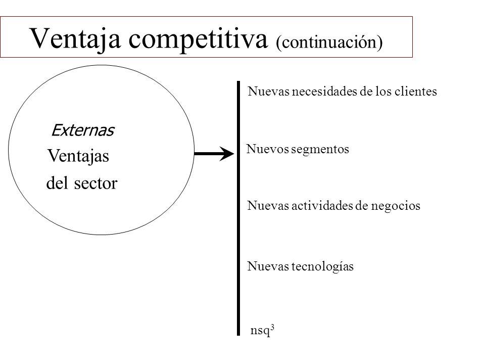 Ventaja competitiva (continuación) Externas Ventajas del sector Nuevas necesidades de los clientes Nuevos segmentos Nuevas actividades de negocios Nue
