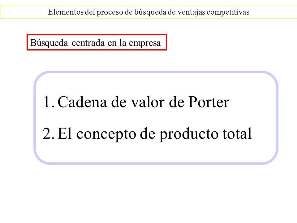 Cadena de valor Elementos del proceso de búsqueda de ventajas competitivas