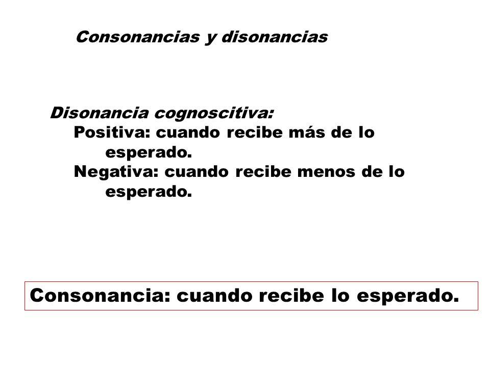 Disonancia cognoscitiva: Positiva: cuando recibe más de lo esperado. Negativa: cuando recibe menos de lo esperado. Consonancias y disonancias Consonan