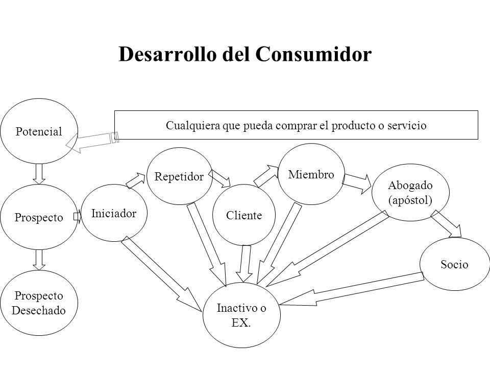 Inactivo o EX. Desarrollo del Consumidor Socio Abogado (apóstol) Cliente Repetidor Iniciador Potencial Prospecto Desechado Cualquiera que pueda compra