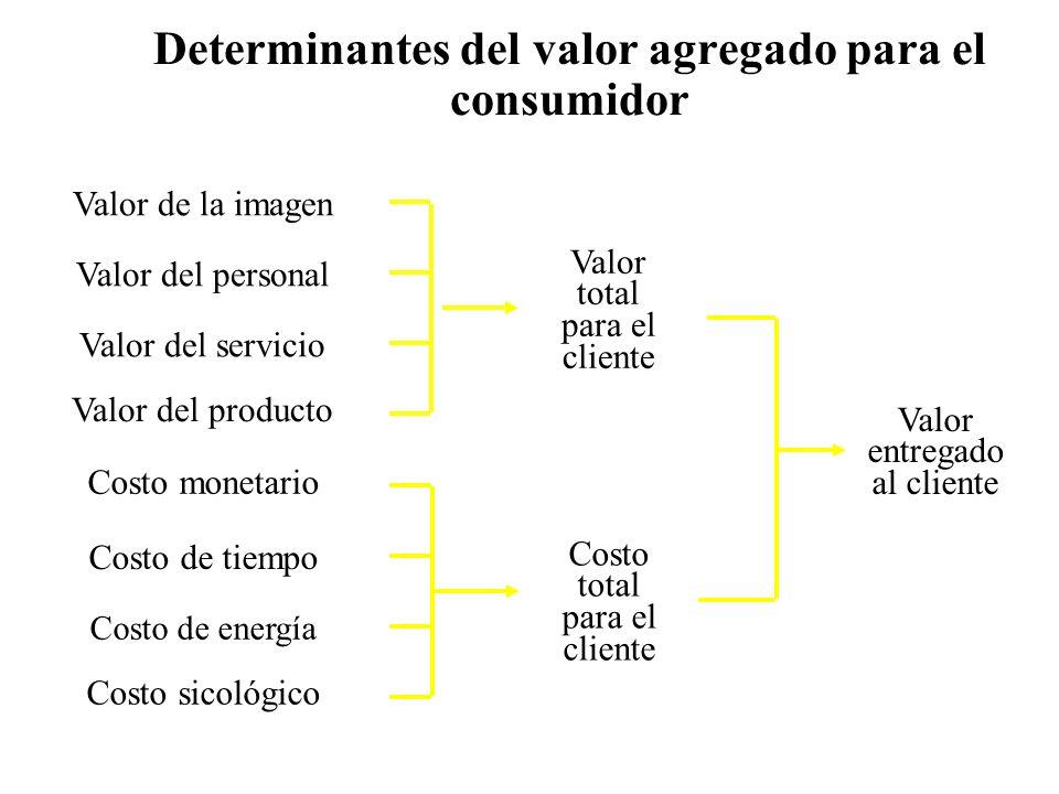 Determinantes del valor agregado para el consumidor Valor de la imagen Valor del personal Valor del servicio Valor del producto Valor total para el cliente Costo monetario Costo de tiempo Costo de energía Costo sicológico Costo total para el cliente Valor entregado al cliente