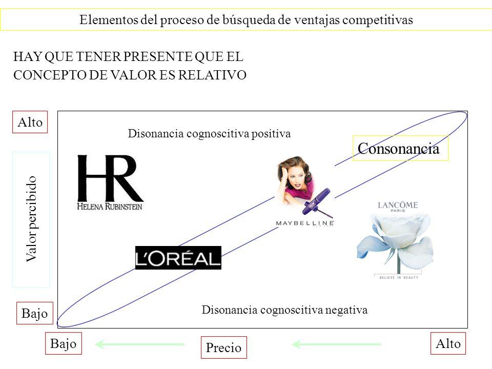 HAY QUE TENER PRESENTE QUE EL CONCEPTO DE VALOR ES RELATIVO Elementos del proceso de búsqueda de ventajas competitivas Precio AltoBajo Alto Bajo Valor