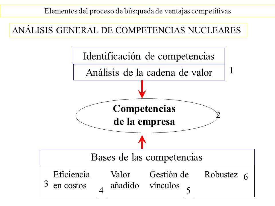 Elementos del proceso de búsqueda de ventajas competitivas Competencias de la empresa ANÁLISIS GENERAL DE COMPETENCIAS NUCLEARES Identificación de competencias Análisis de la cadena de valor Bases de las competencias Eficiencia en costos Valor añadido Gestión de vínculos Robustez 1 2 3 45 6