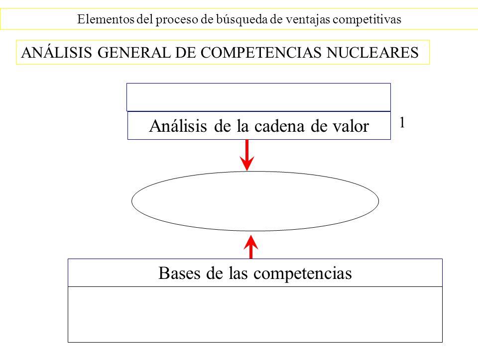 Elementos del proceso de búsqueda de ventajas competitivas ANÁLISIS GENERAL DE COMPETENCIAS NUCLEARES Análisis de la cadena de valor Bases de las competencias 1