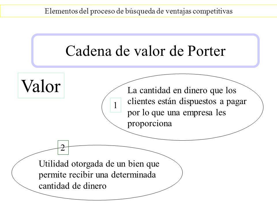 Elementos del proceso de búsqueda de ventajas competitivas Cadena de valor de Porter Valor La cantidad en dinero que los clientes están dispuestos a p