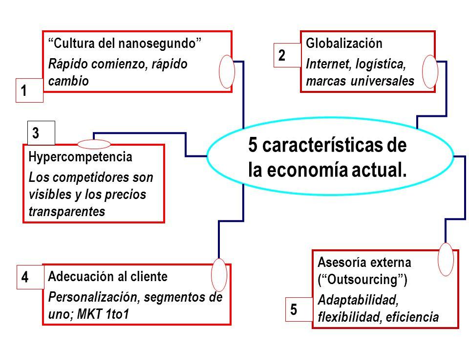 5 características de la economía actual. Cultura del nanosegundo Rápido comienzo, rápido cambio Hypercompetencia Los competidores son visibles y los p