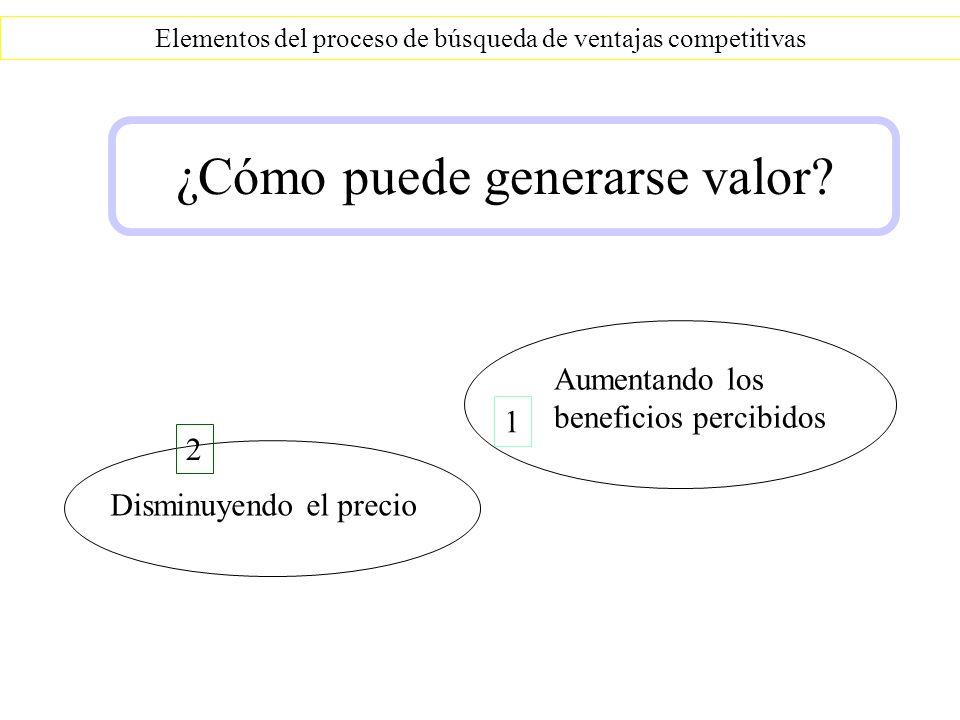 Elementos del proceso de búsqueda de ventajas competitivas ¿Cómo puede generarse valor? Disminuyendo el precio 2 Aumentando los beneficios percibidos