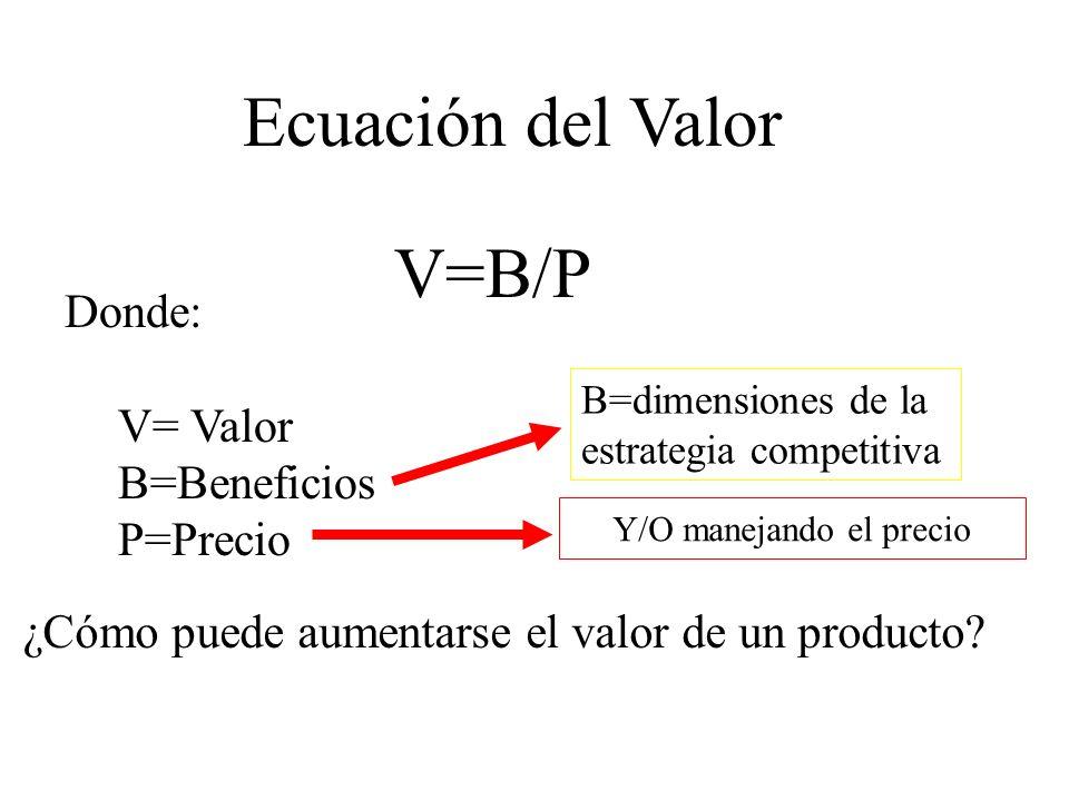 V=B/P Ecuación del Valor Donde: V= Valor B=Beneficios P=Precio ¿Cómo puede aumentarse el valor de un producto? B=dimensiones de la estrategia competit