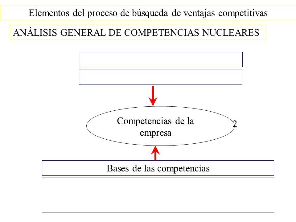 Elementos del proceso de búsqueda de ventajas competitivas ANÁLISIS GENERAL DE COMPETENCIAS NUCLEARES Bases de las competencias 2 Competencias de la empresa