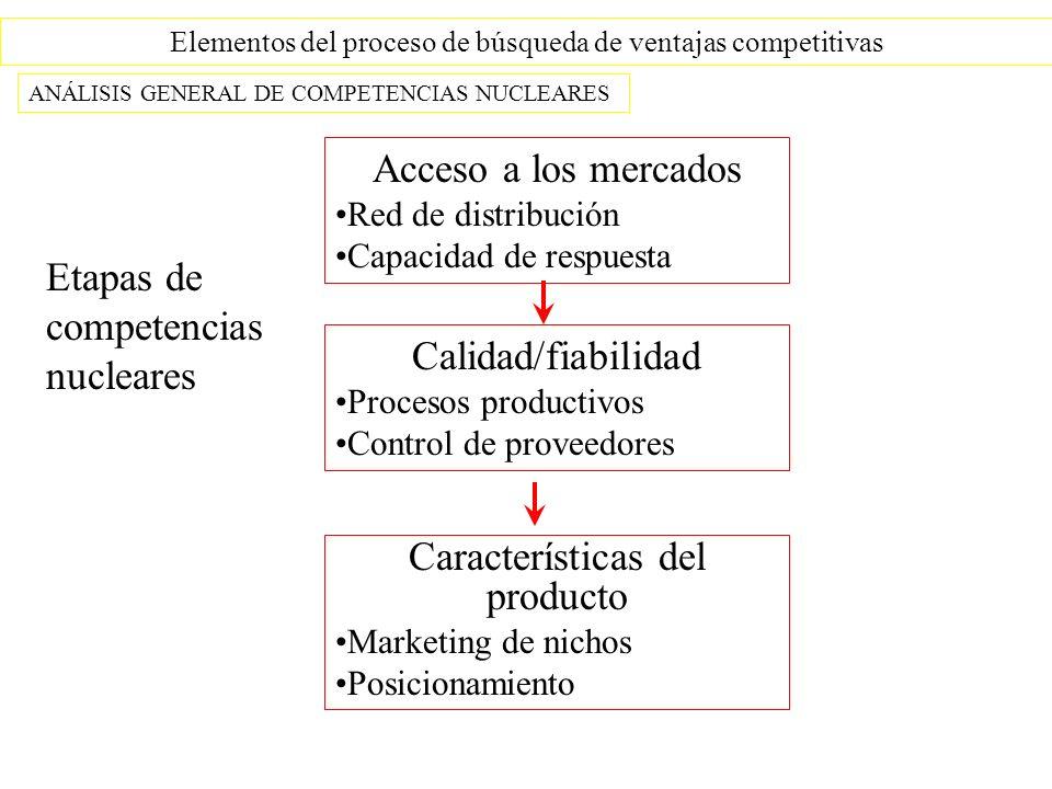Elementos del proceso de búsqueda de ventajas competitivas ANÁLISIS GENERAL DE COMPETENCIAS NUCLEARES Acceso a los mercados Red de distribución Capacidad de respuesta Calidad/fiabilidad Procesos productivos Control de proveedores Características del producto Marketing de nichos Posicionamiento Etapas de competencias nucleares