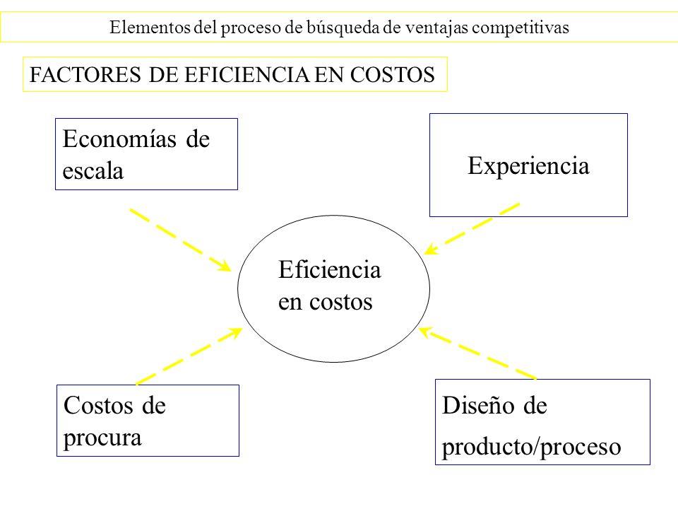 Elementos del proceso de búsqueda de ventajas competitivas FACTORES DE EFICIENCIA EN COSTOS Economías de escala Costos de procura Experiencia Diseño d
