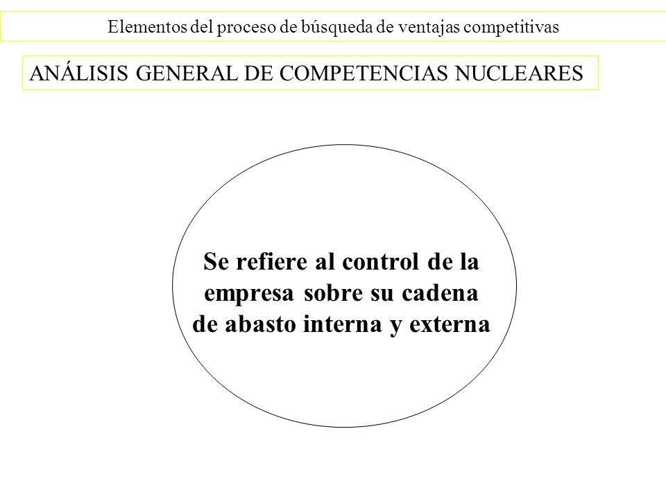 Elementos del proceso de búsqueda de ventajas competitivas Se refiere al control de la empresa sobre su cadena de abasto interna y externa ANÁLISIS GENERAL DE COMPETENCIAS NUCLEARES