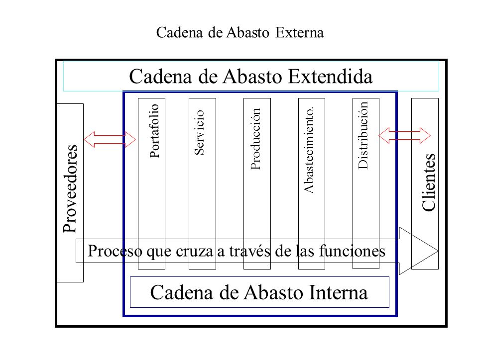 Cadena de Abasto Extendida Cadena de Abasto Interna Servicio ProducciónAbastecimiento. Distribución Cadena de Abasto Externa Clientes Proveedores Port