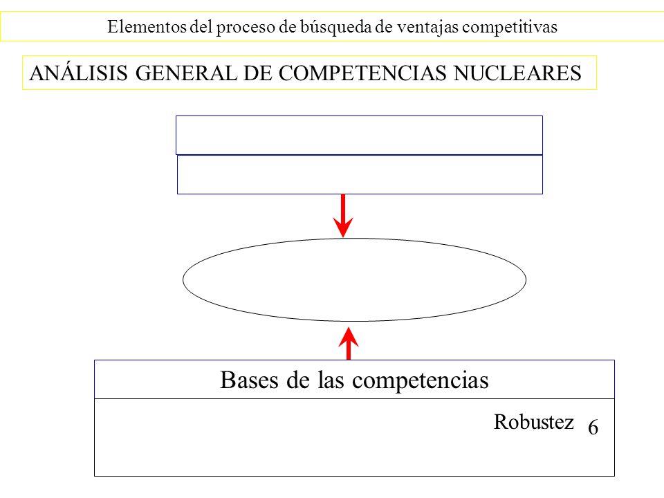 Elementos del proceso de búsqueda de ventajas competitivas Se refiere a la capacidad de la empresa para conservar sus competencias nucleares ANÁLISIS GENERAL DE COMPETENCIAS NUCLEARES Por ejemplo: Real Madrid depende de Higo, Raúl y Zidane Por ejemplo: 3M depende de un equipo muy grande de investigadores