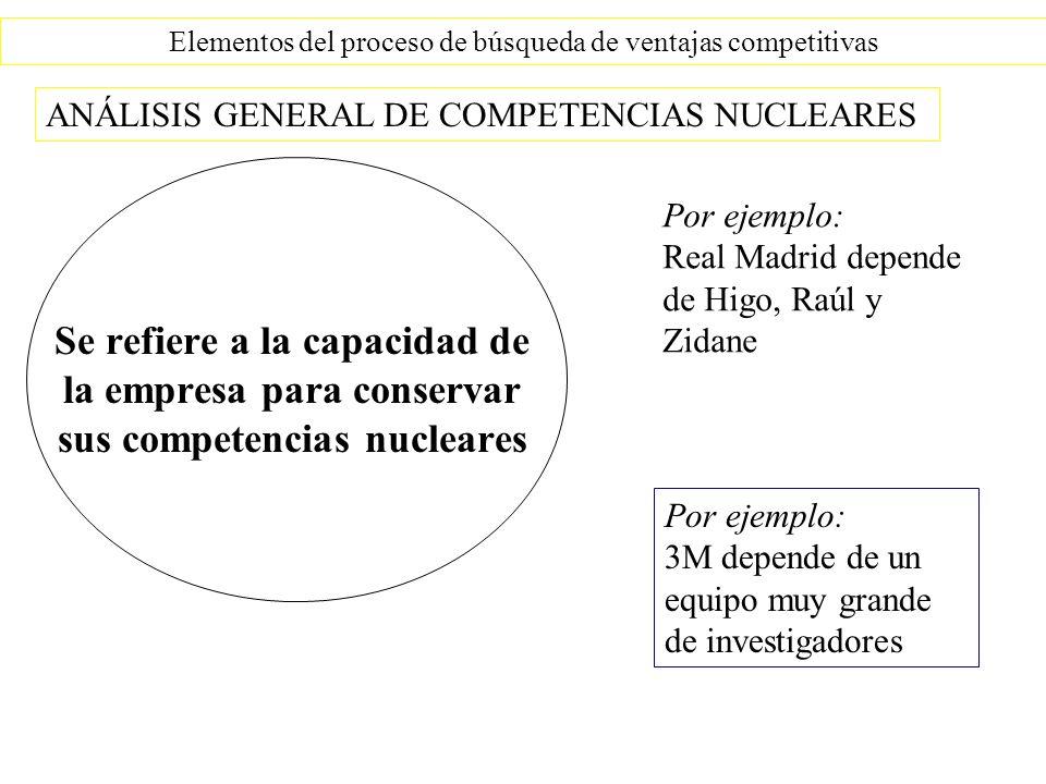 Elementos del proceso de búsqueda de ventajas competitivas Se refiere a la capacidad de la empresa para conservar sus competencias nucleares ANÁLISIS