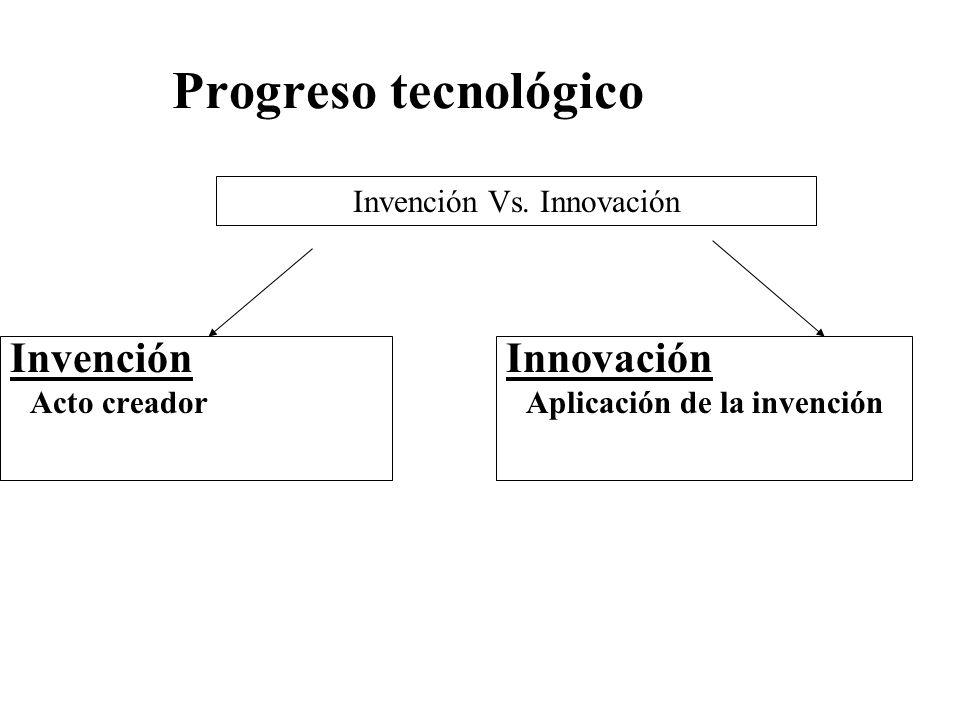 Progreso tecnológico Invención Acto creador Invención Vs. Innovación Innovación Aplicación de la invención