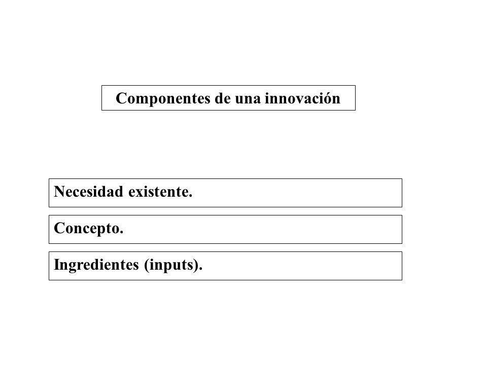 Riesgo de mercado: Originalidad del concepto, complejidad, aceptación y costo.
