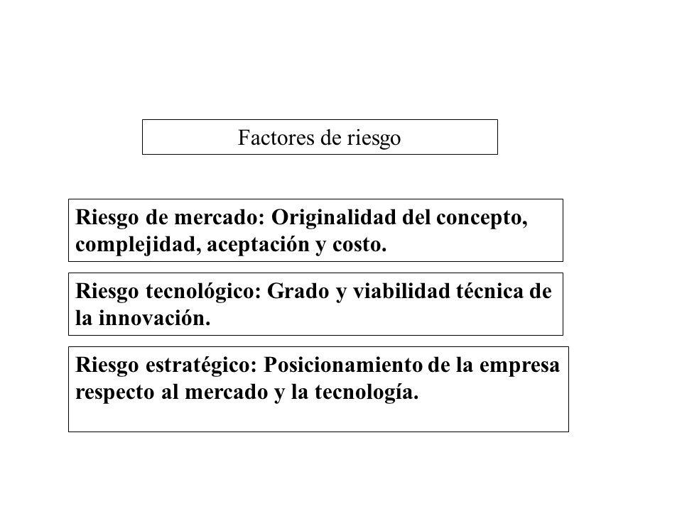 Riesgo de mercado: Originalidad del concepto, complejidad, aceptación y costo. Factores de riesgo Riesgo estratégico: Posicionamiento de la empresa re