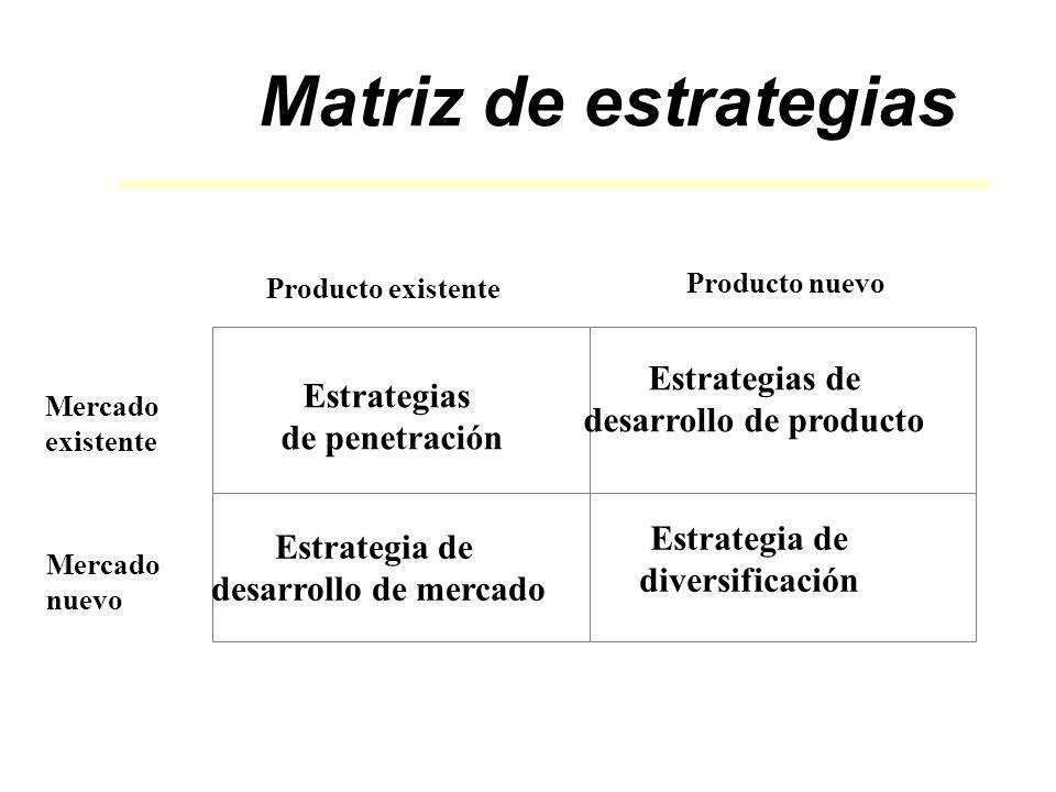 Producto existente Producto nuevo Mercado existente Mercado nuevo Estrategias de penetración Estrategia de desarrollo de mercado Estrategias de desarrollo de producto Estrategia de diversificación Matriz de estrategias