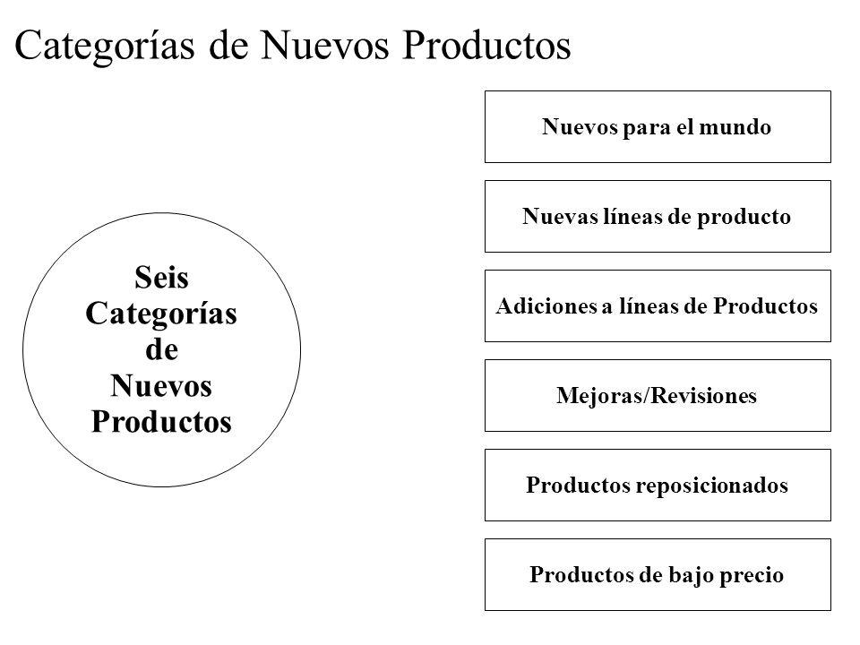 Categorías de Nuevos Productos Nuevos para el mundo Nuevas líneas de producto Adiciones a líneas de Productos Mejoras/Revisiones Productos reposiciona