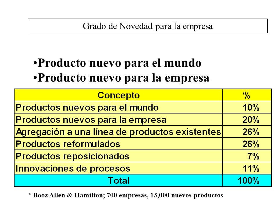 Grado de Novedad para la empresa Producto nuevo para el mundo Producto nuevo para la empresa * Booz Allen & Hamilton; 700 empresas, 13,000 nuevos prod