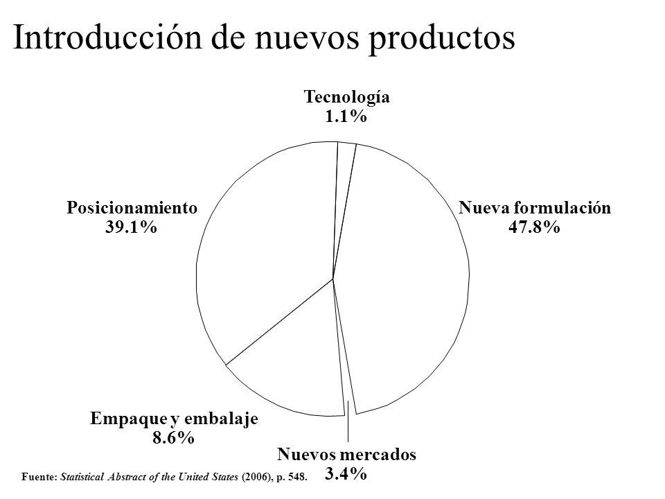 Introducción de nuevos productos Fuente: Statistical Abstract of the United States (2006), p. 548. Tecnología 1.1% Posicionamiento 39.1% Nueva formula