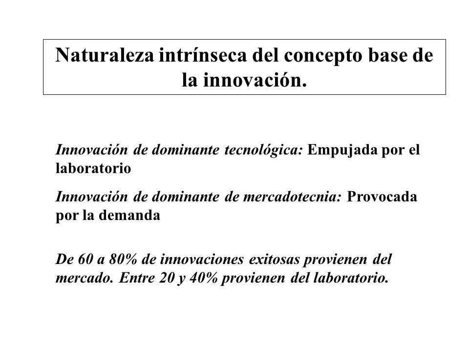 Naturaleza intrínseca del concepto base de la innovación. Innovación de dominante de mercadotecnia: Provocada por la demanda Innovación de dominante t