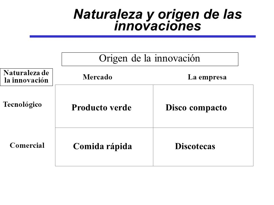 MercadoLa empresa Tecnológico Comercial Producto verde Comida rápida Disco compacto Discotecas Naturaleza y origen de las innovaciones Origen de la innovación Naturaleza de la innovación