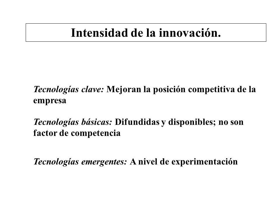 Intensidad de la innovación. Tecnologías clave: Mejoran la posición competitiva de la empresa Tecnologías básicas: Difundidas y disponibles; no son fa