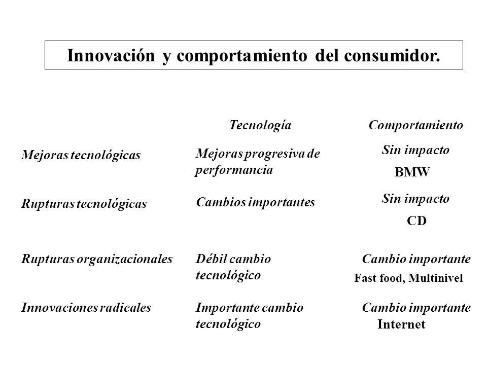 Innovación y comportamiento del consumidor. Mejoras tecnológicas Rupturas tecnológicas Mejoras progresiva de performancia TecnologíaComportamiento Sin
