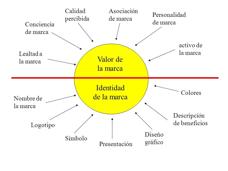 Valor de la marca Identidad de la marca Lealtad a la marca Conciencia de marca Calidad percibida Asociación de marca Personalidad de marca activo de l